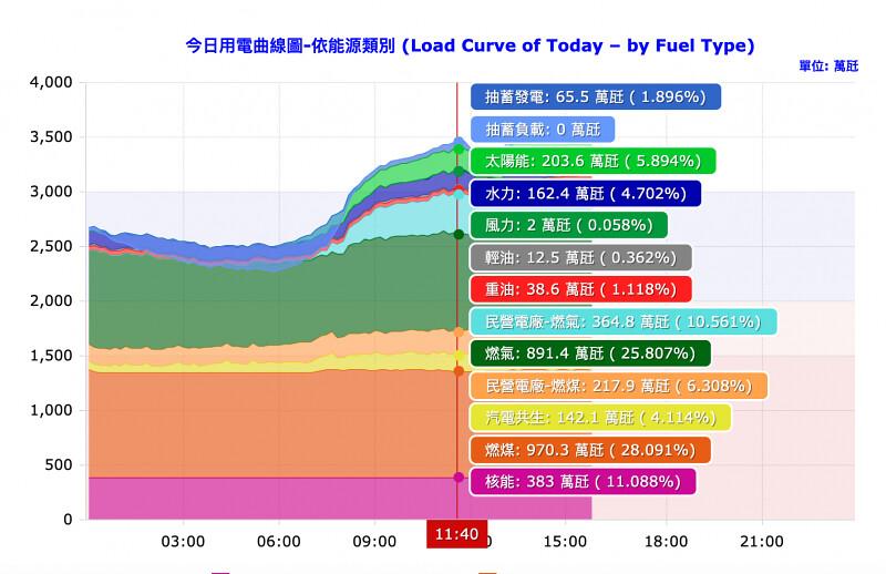 9/2 11:40 太陽光電爆發 突破2GW超越一座核電廠